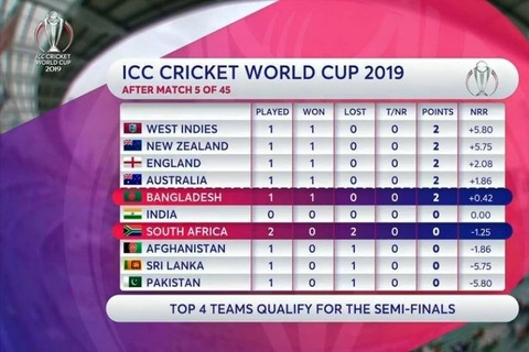 five matches have been played in the icc cricket world cup 2019 with west indies on top and pakistan in last place in the points table